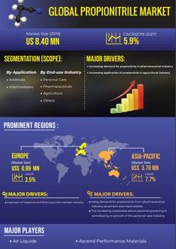 Propionitrile Market   Infographics    Coherent Market Insights